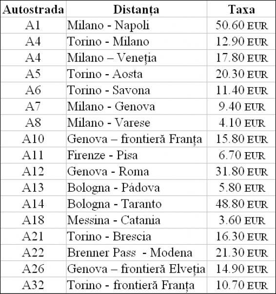 Taxele generale orientative pentru autostrăzile din Italia