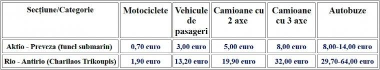 Taxele pentru tunelul submarin Aktio-Preveza şi pentru Podul Charilaos Trikoupis (Rio-Antirio)