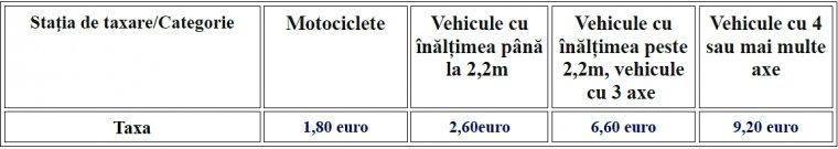 Taxele pentru Autostrada Attiki Odos. Taxarea pentru Autostrada Attiki Odos se face în sistem deschis chiar la staţia de taxare.