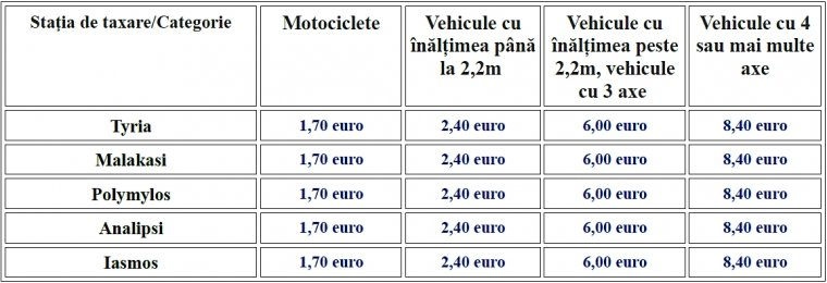 Taxele pentru Autostrada Egnatia Odos. Taxa este colectată la fiecare trecere printr-o staţie de taxare.