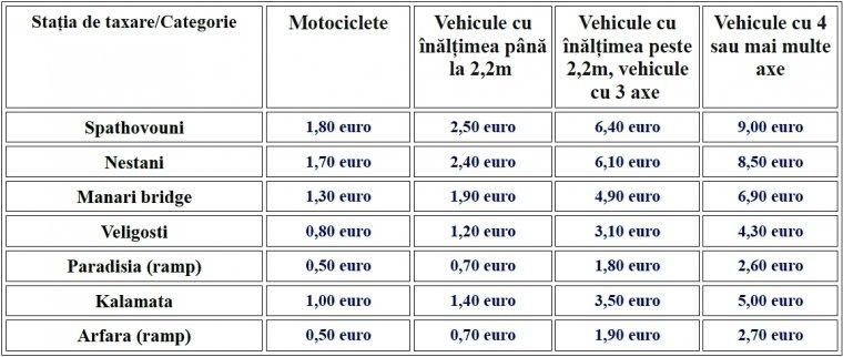 Taxele pentru Autostrada Moreas. Taxa este colectată la fiecare trecere printr-o staţie de taxare.