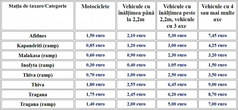 Taxele pentru Autostrada Nea Odos. Taxa este colectată la fiecare trecere printr-o staţie de taxare.