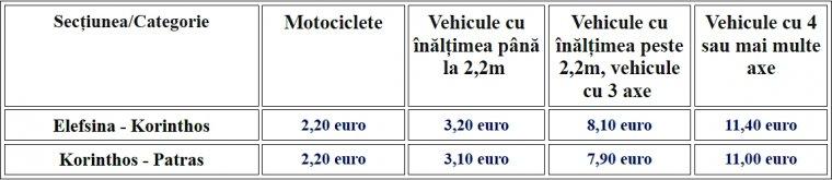 Taxele pentru Autostrada Olympia Odos.